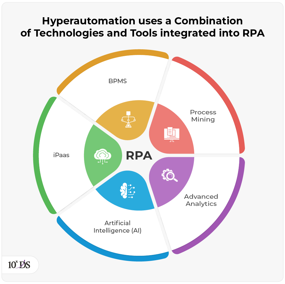 Hyperautomation-combination of tool with RPA