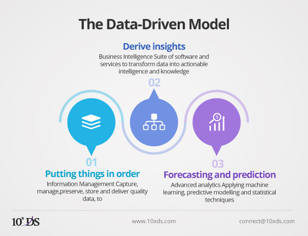 The Data Driven Model of Analytics