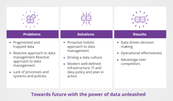 Towards Future with the Power of Data Unleashed