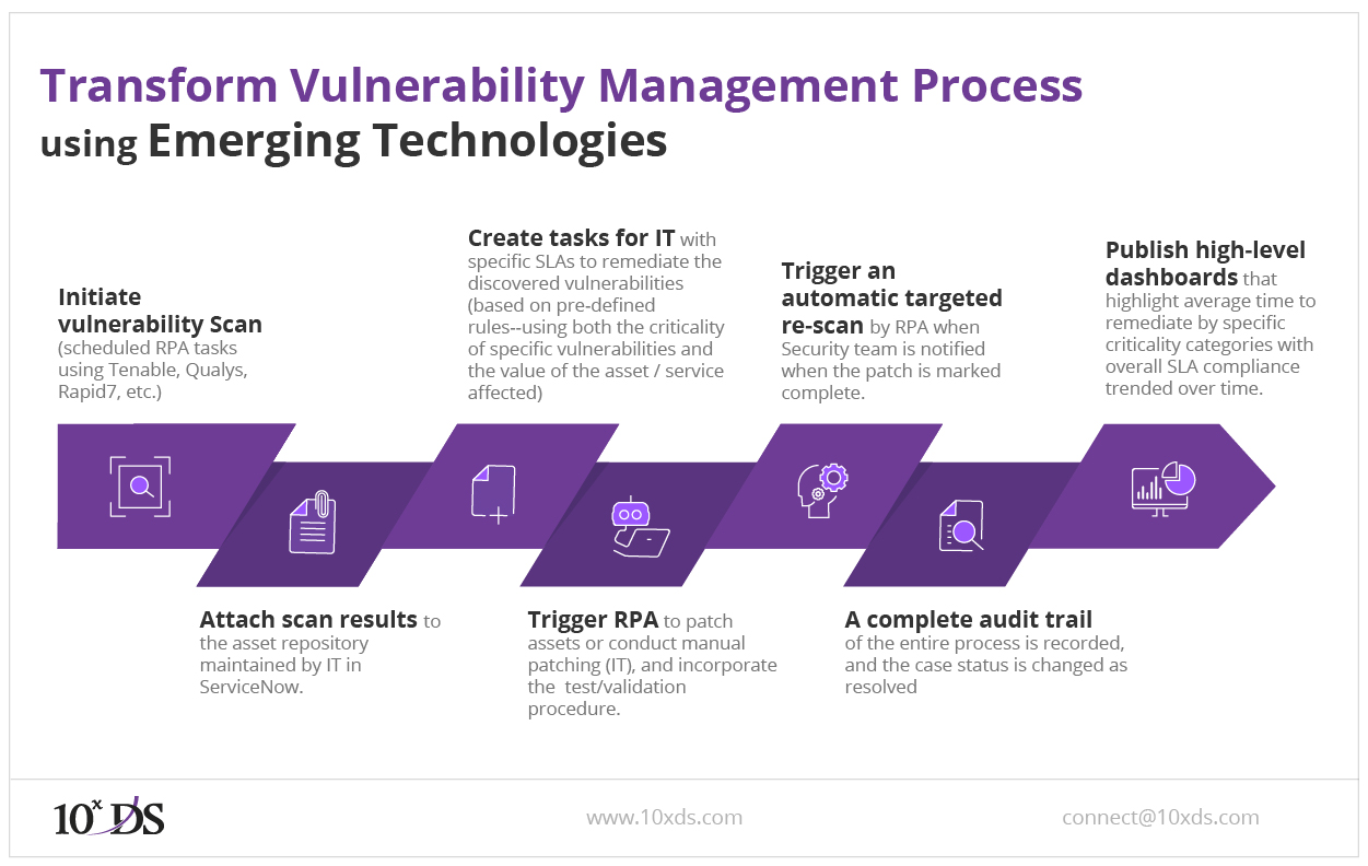 Transform Vulnerability management process using Emerging Technologies