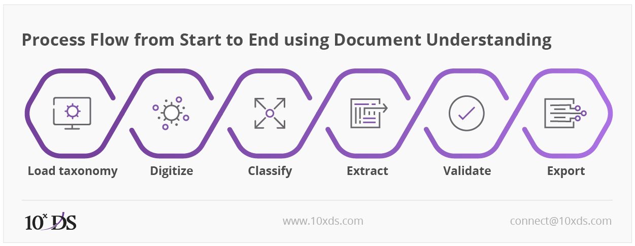 Process Flow from Start to End using Document Understanding