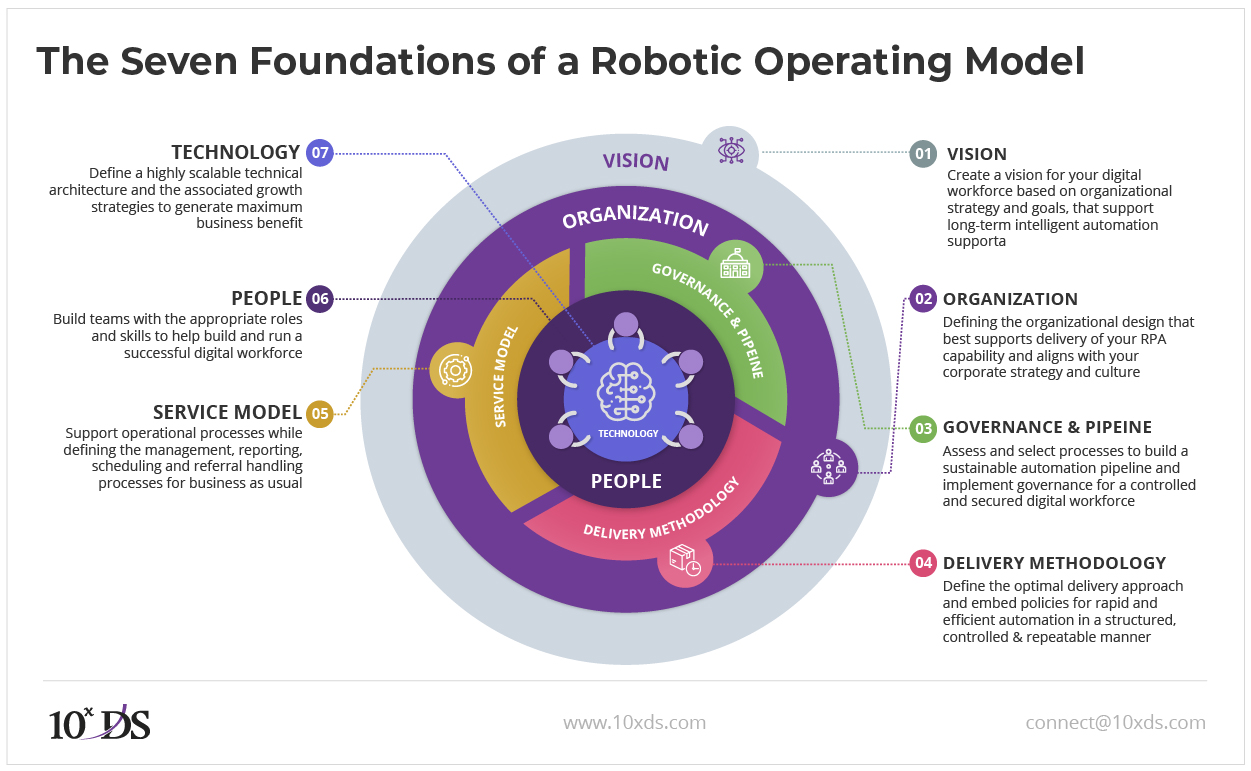 The Seven Foundations of a Robotic Operating Model (ROM)