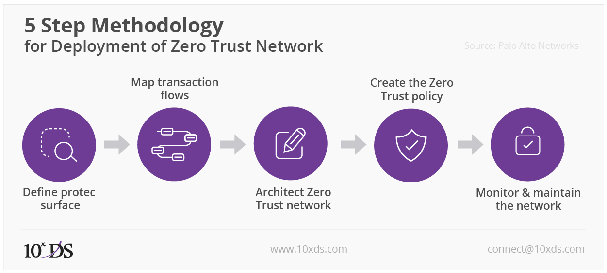 5 Step Methodology for Deployment of Zero Trust Network